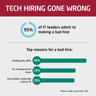 An infographic from Robert Half Technology reveals hiring mistakes and difficult skills to evaluate during an interview.