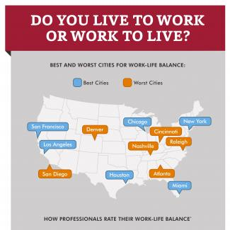 Which U.S. city has workers who are most satisfied with their work-life balance? Least satisfied?