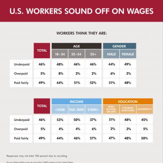 U.S. workers sound off on how they feel about their wages by demographics.