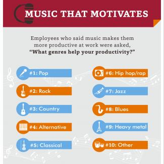 Pop? Hip Hop? Jazz? What Makes You Most Productive? — Infographic with title, Music That Motivates.