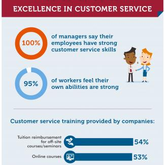 Ahead of Customer Service Week, OfficeTeam surveyed companies on customer service skills.