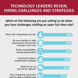 An infographic from Robert Half Technology shows which strategies IT hiring managers use when they have difficulty staffing a position.