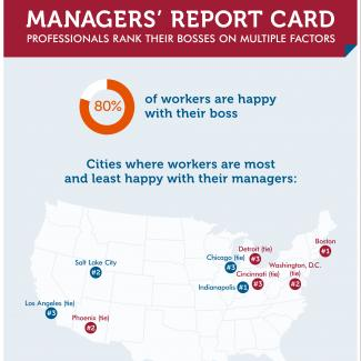How do workers rate their bosses? Find out in this infographic from OfficeTeam