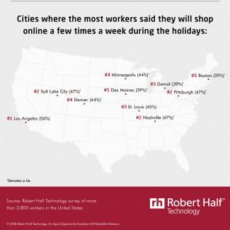 The cities where the most workers said they will shop online on work devices during the holiday season
