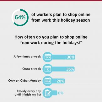 Holiday shopping/Cyber Monday shopping habits of U.S. workers from the office