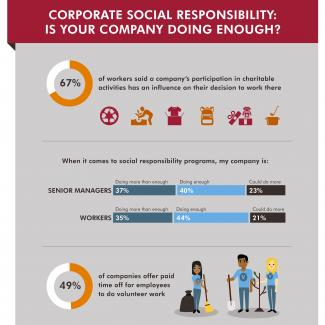 An infographic showing the results of a Robert Half survey about corporate social responsibility efforts