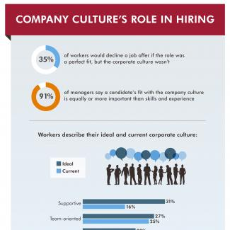 How important is corporate culture to candidates and companies? So much that more than a third of candidates would decline a job offer if the company culture wasn't the right fit.