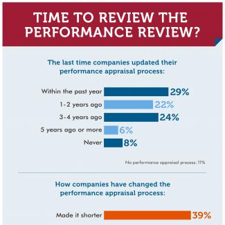 An infographic showing the results of an OfficeTeam survey about performance reviews