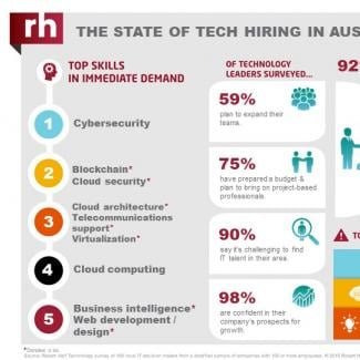 An infographic from Robert Half Technology shows the current state of the tech employment market in Austin.