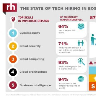 An infographic from Robert Half Technology shows the current state of the tech employment market in Boston.