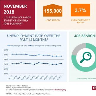 An infographic summarizing the November 2018 jobs report and survey data from Robert Half