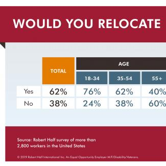 Tables showing the age/gender results of a Robert Half survey about relocation