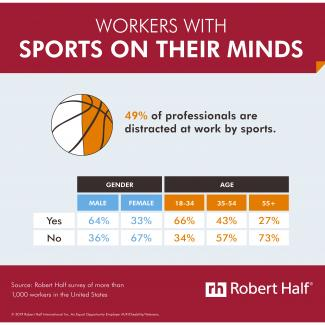 Research from Robert Half shows that almost half of professionals are distracted at work by sporting events.