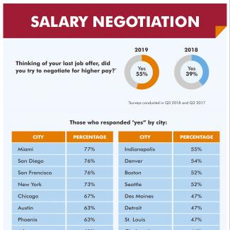 An infographic showing the results of a Robert Half survey about salary negotiation