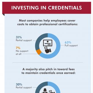 CFOs weigh in on company support for employee credentials