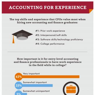 CFOs were surveyed about the importance of prior work experience in new accounting and finance graduates.