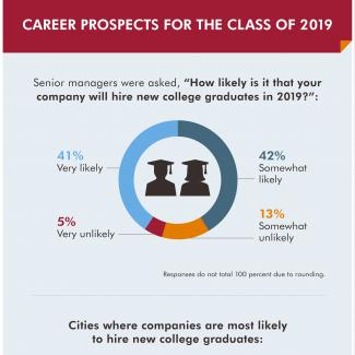 Career Prospects for the Class of 2019 — Robert Half infographic shows how likely it is that new college graduates will be hired and in what cities, along with the benefits of hiring them