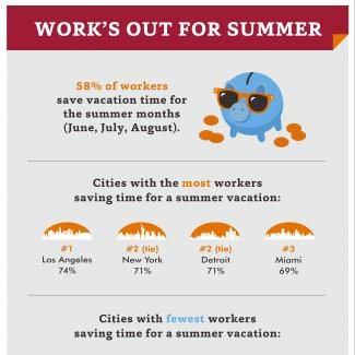 Work's Out for Summer — Infographic with results from survey about workers and summer vacations