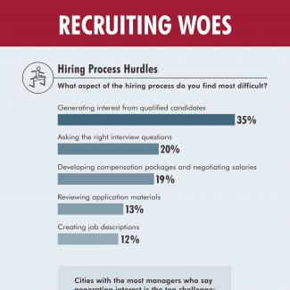 An infographic from Robert Half describes hiring challenges employers often face.