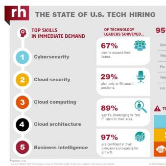 An infographic from Robert Half Technology shows the current state of the tech employment market in the United States.