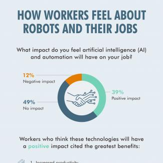 An infographic from Robert Half explores how professionals and employers feel about the future of work.