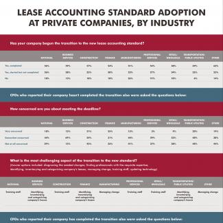 A Robert Half data table showing private companies' progress adopting the new lease accounting standard (by industry)