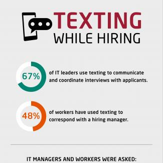 This chart describes the results of a survey of IT leaders around using texting as a way to communicate with candidates during the recruitment process