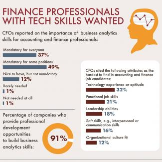 CFOs reported that technology experience and aptitude are the most difficult to find in accounting and finance job candidates
