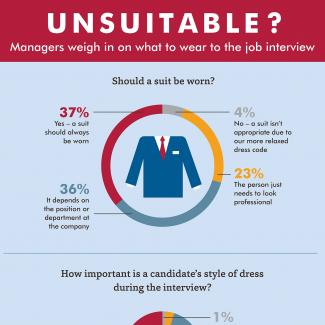 An infographic about managers' opinions on appropriate interview attire