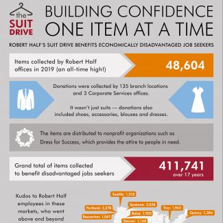 Building Confidence One Item at a Time — infographic that shows results from Robert Half Suit Drive