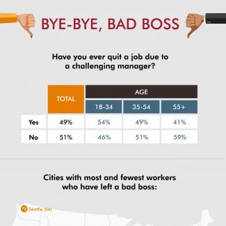 An infographic about workers who have left jobs due to challenging managers