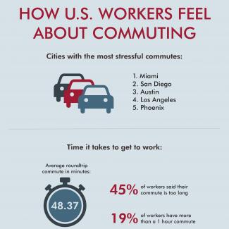 A new Robert Half survey reveals how long the average commute lasts and most stressful commutes by location.