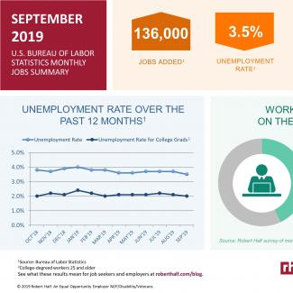 An infographic summarizing the September 2019 jobs report and survey data from Robert Half