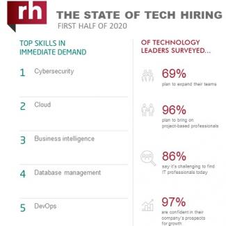 An infographic about IT hiring managers' plans for 2020