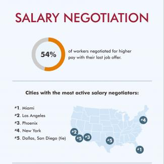 An infographic about salary negotiation