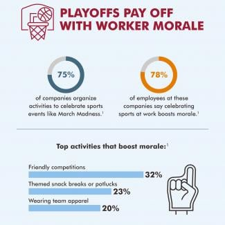 Robert Half research shows celebrating sporting events in the office can be a morale booster for employees.