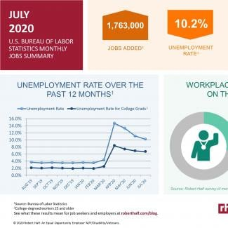 An infographic summarizing the July 2020 jobs report and survey data from Robert Half