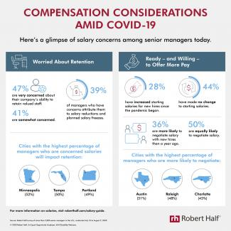 An infographic from Robert Half gives a glimpse of salary concerns among senior managers today.