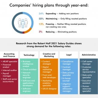 An infographic from Robert Half shows companies' hiring plans for full-time staff through year-end and positions in demand.