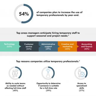 An infographic from Robert Half shows companies' hiring plans for temporary staff to support seasonal and project needs.