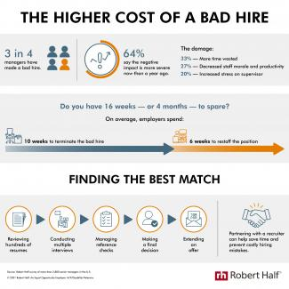 An infographic from Robert Half shows the negative impact of a bad hire.